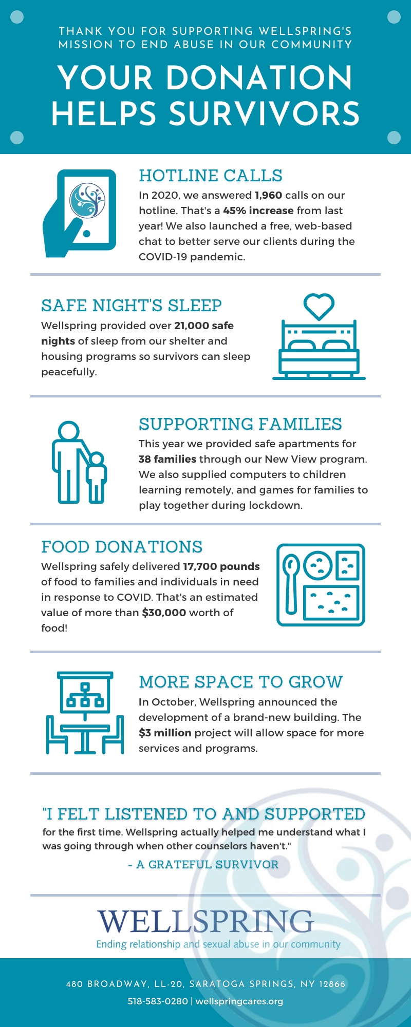 Thank you for supporting Wellspring's mission to end abuse in our community. Your donation helps survivors. Read blog post for text included in Wellspring's infographic.